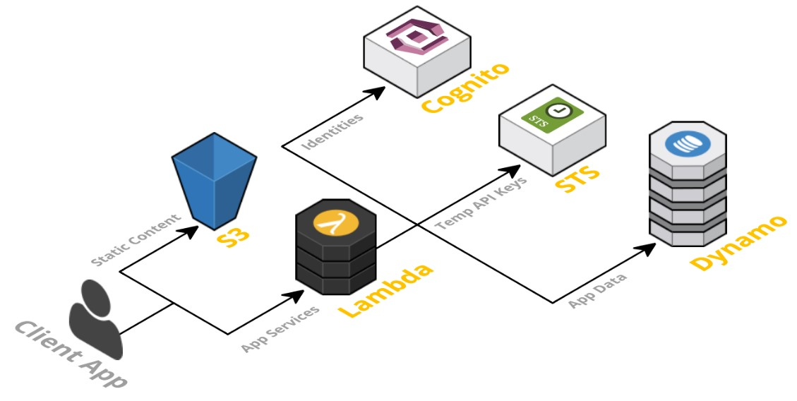 Serverless Architecture - The Future of Business Computing | T/DG