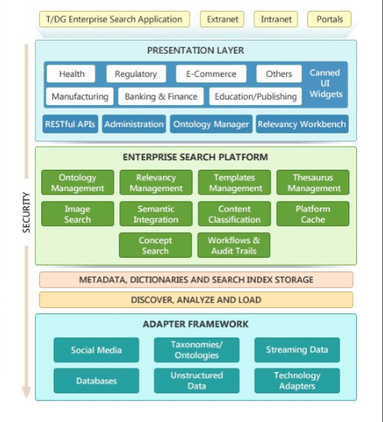 enterprise search platform product architecture