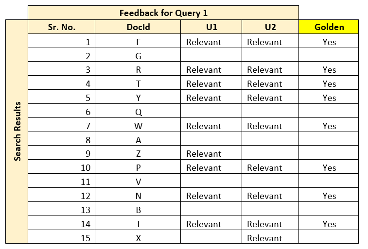 Feedback of Query