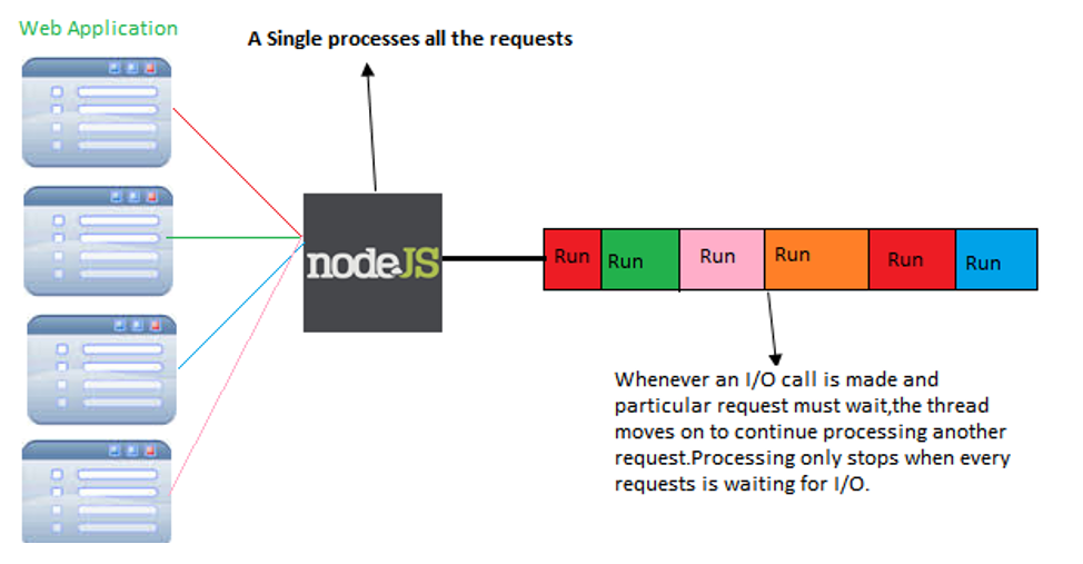 Introduction to How Node  JS works - Quick Introduction | T
