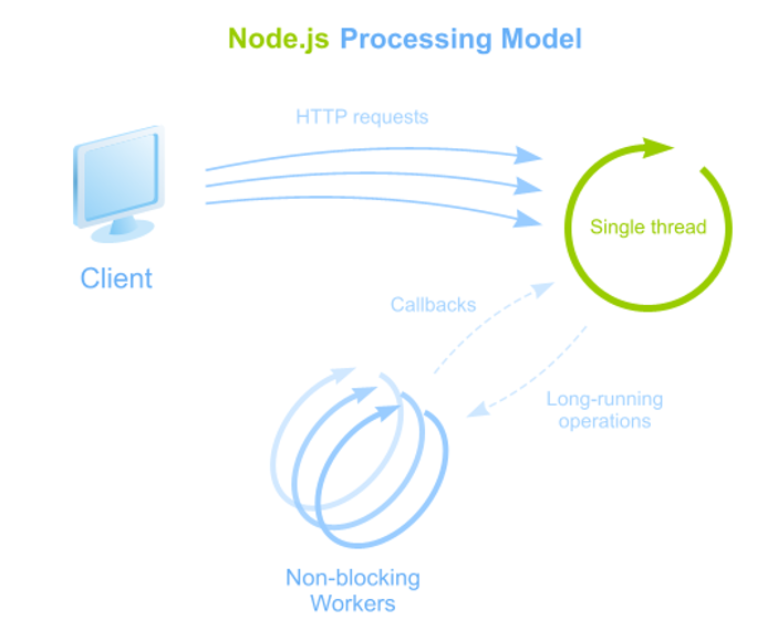 Introduction to how node js works tdg blog digital thoughts untitled1 ccuart Images